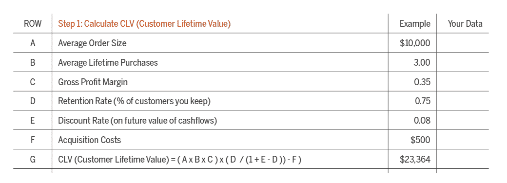 customer lifetime value CLV
